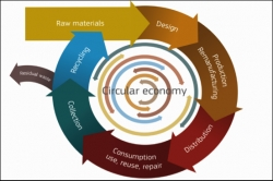 One step closer to closing the loop – the newly adopted EU Circular Economy Package