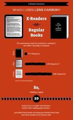 DILEMMA: E-BOOKS OR PAPER BOOKS